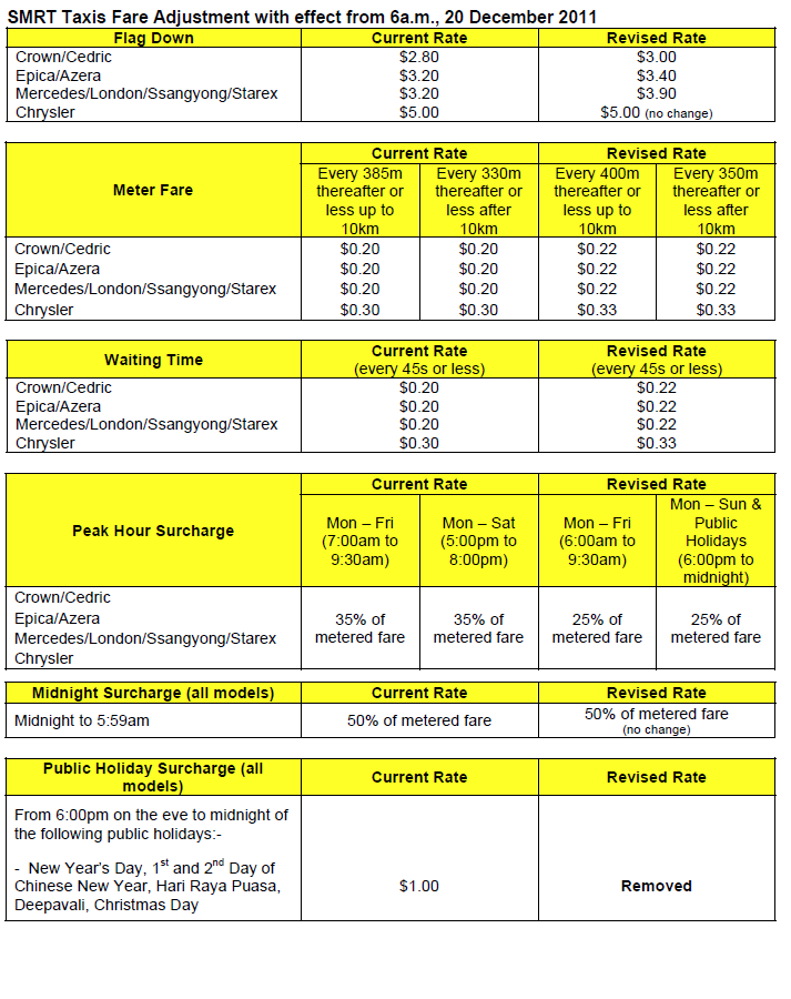 Revised SMRT taxi fares, with effect from 20 December 2011 « Be ...