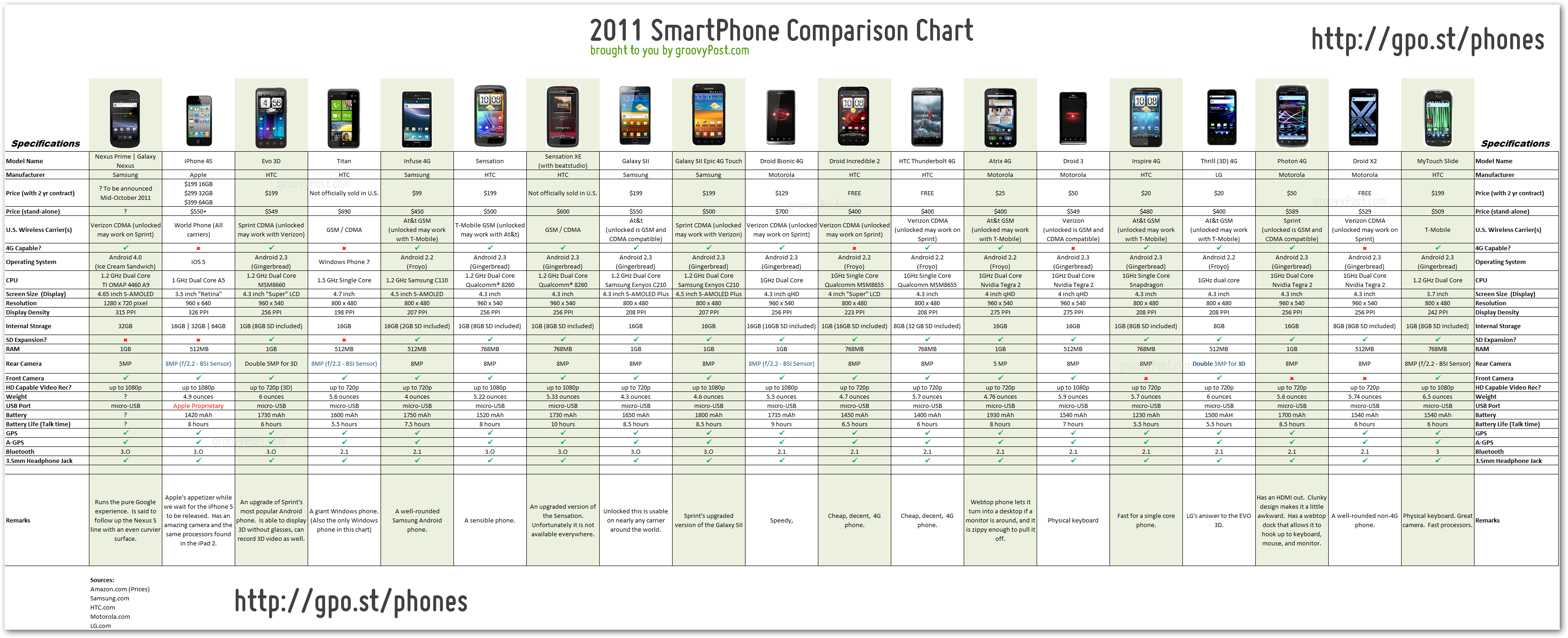 2011 Tablet and Smartphone Comparison Chart | Be your own BOSS ...