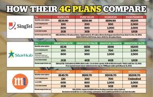 SG telco 4G plan