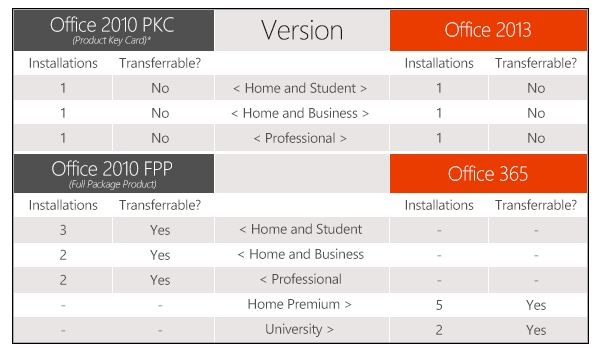 Office 2013 is licensed only to the first device that it's ...