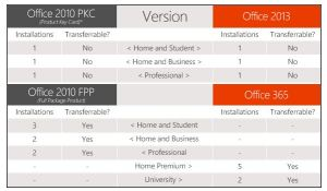 Office 2010 vs 2013 Compare