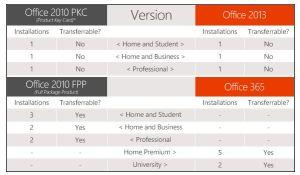 Office 2010 vs 2013 Compare