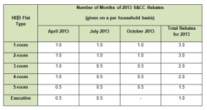 s&cc rebates 2013