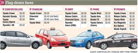 taxi flat down fares