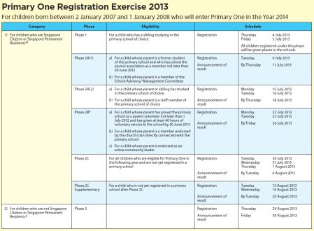 P1 registration