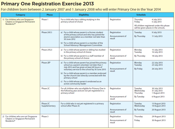 Primary 1 Registration Exercise for admission in 2014 | Be your own