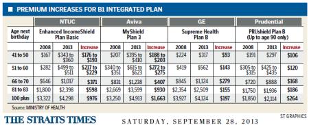 B1 integrated plan