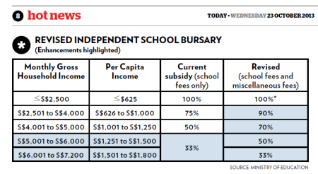 revised independent school bursary