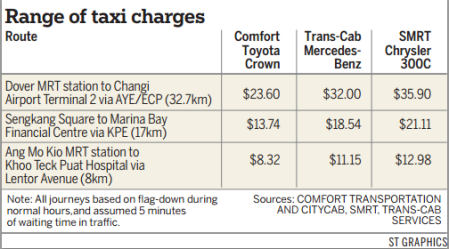 range of taxi charges