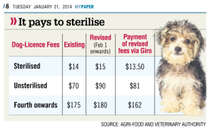dog-licensing fees revised
