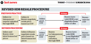 revised hdb resale procedure