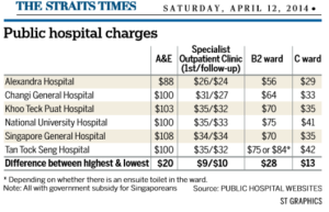A&E charges increase