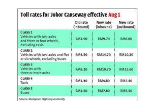 JB_toll_rates