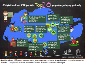 neighbourhood PSF for top 10 primary school