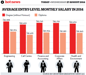 average entry-level monthly salary