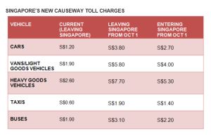 SG new toll charges