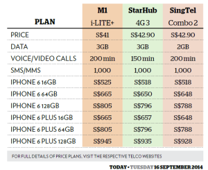 telco iphone6 prices