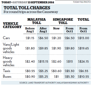 total toll charges