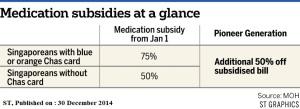 141230_Meds subsidies