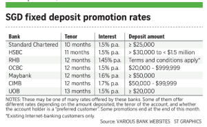 banks FD promo rates
