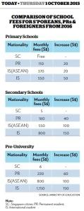 PR school fees 2016