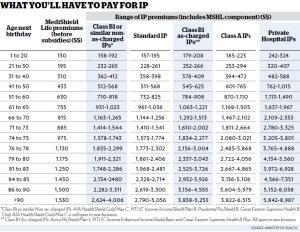 range of IP premiums