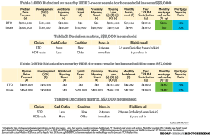 bto-vs-hdb