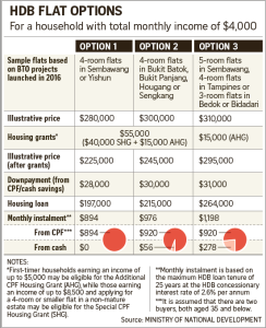 Options strategies for monthly income