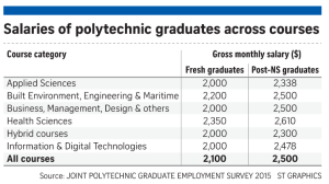 salaries-of-poly-grads