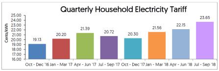 electricity-tariff-q32018
